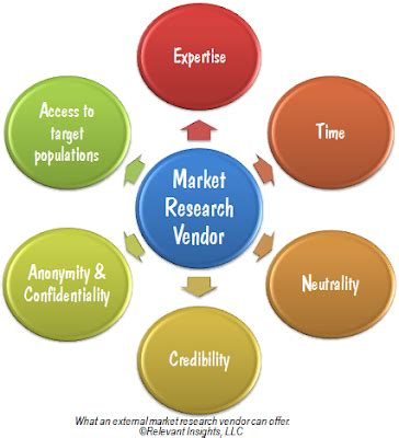 How to make marketing research proposal