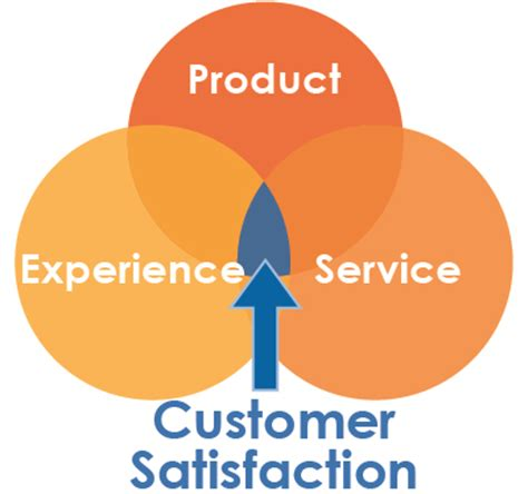 Thesis on relationship marketing and customer loyalty