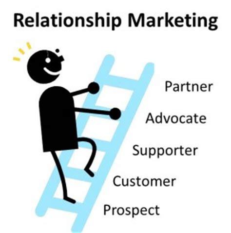 Impact of Customer Satisfaction on Customer Loyalty: A